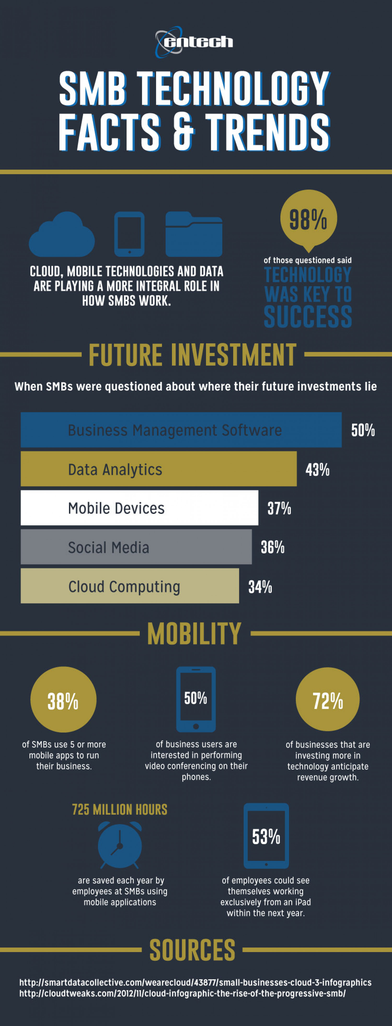 SMB Technology Facts & Trends Infographic
