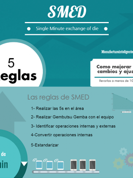 Smed - single minute exchange of die Infographic