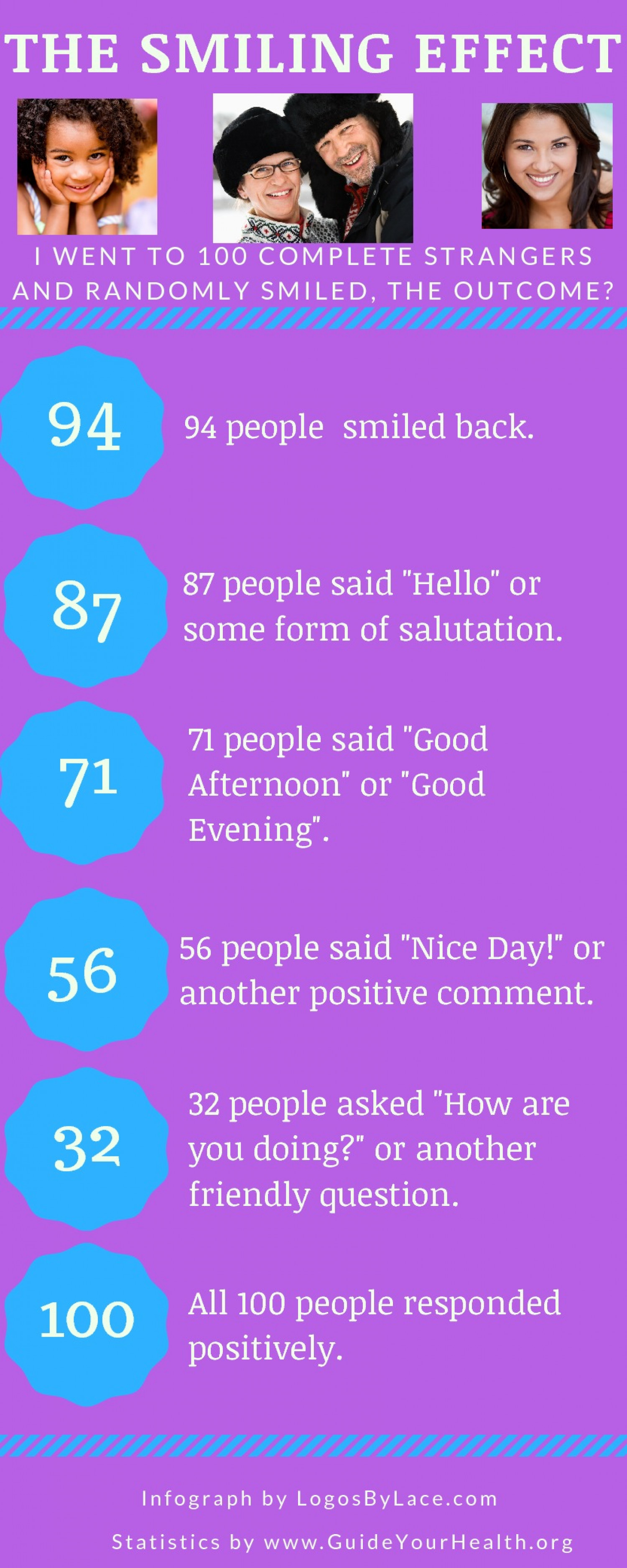 Smiling Effect On Health and Happiness Infographic