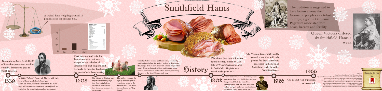 Smithfield Ham Facts Infographic