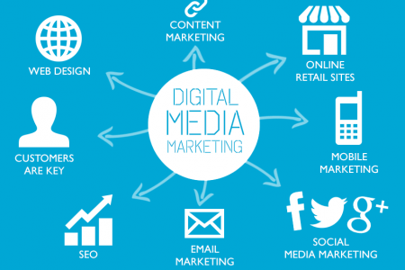 SMM Agency Bangalore Infographic