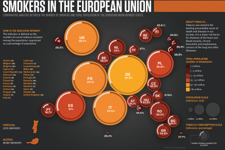 Smokers in the European Union Infographic