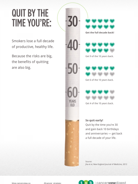 Quit by the time you're:  Infographic
