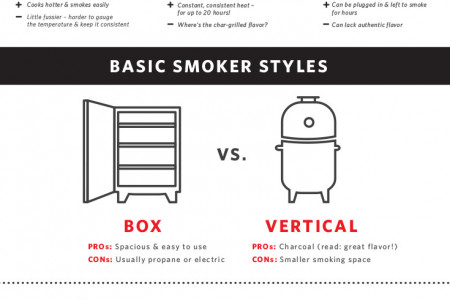 Smokin' Meat for Beginners Infographic