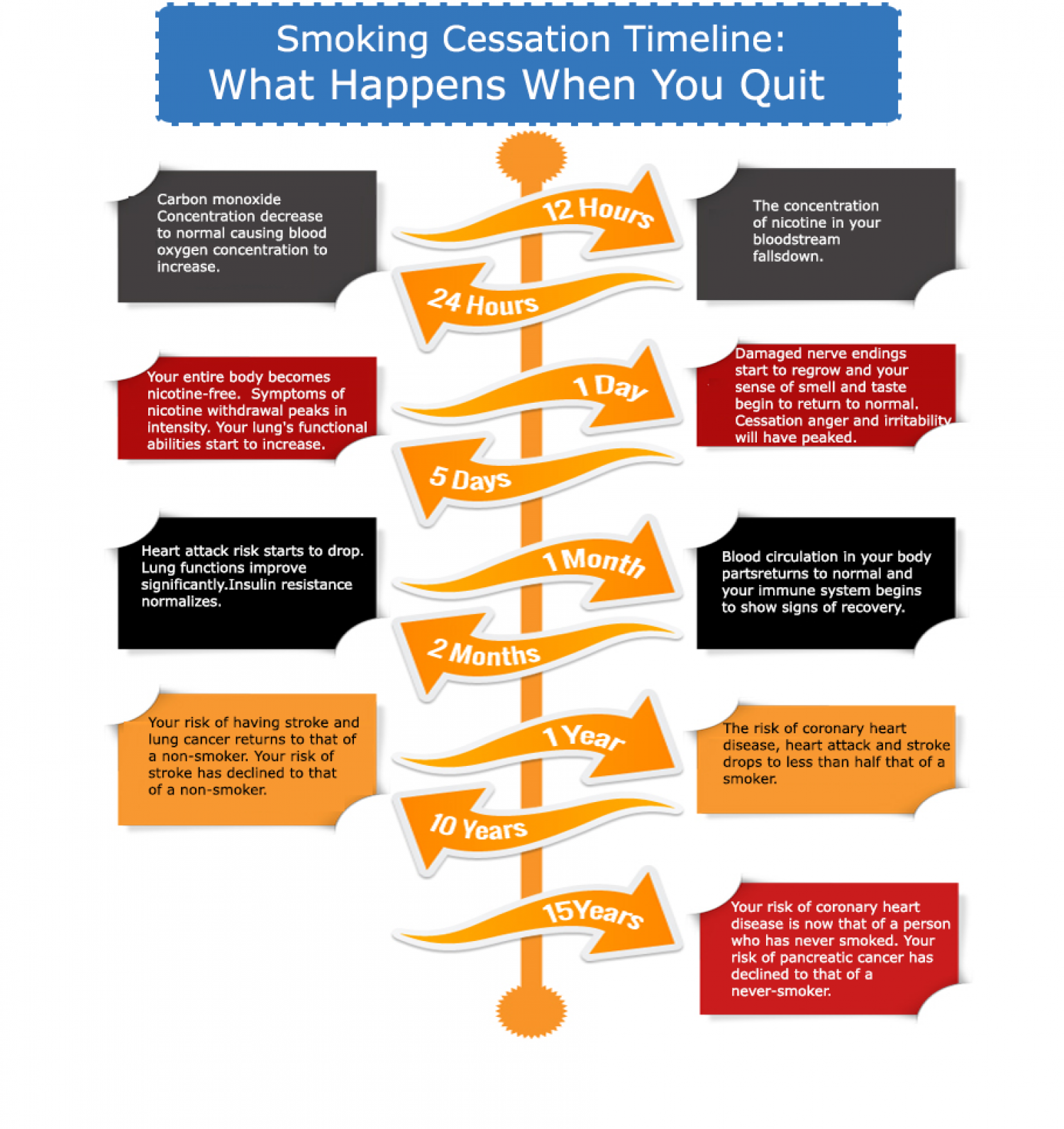 smoking cessation timeline | visual.ly, Skeleton