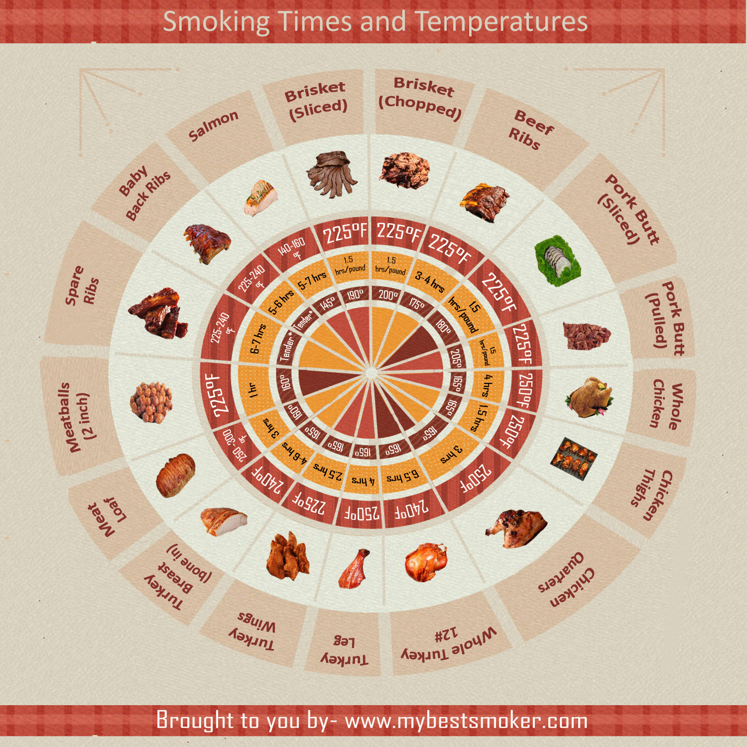 Smoking Times and Temperatures Infographic