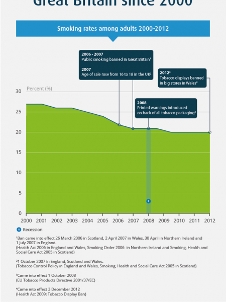 Smoking trends in Great Britain since 2000 Infographic