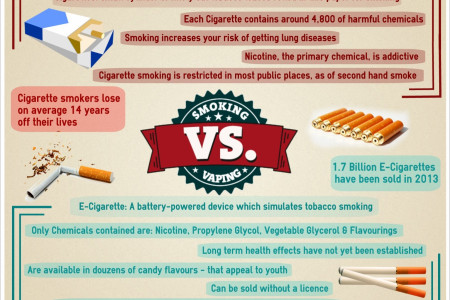 Smoking Vs Vaping Infographic
