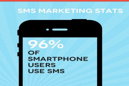 SMS Marketing Fun Facts and Stats Infographic