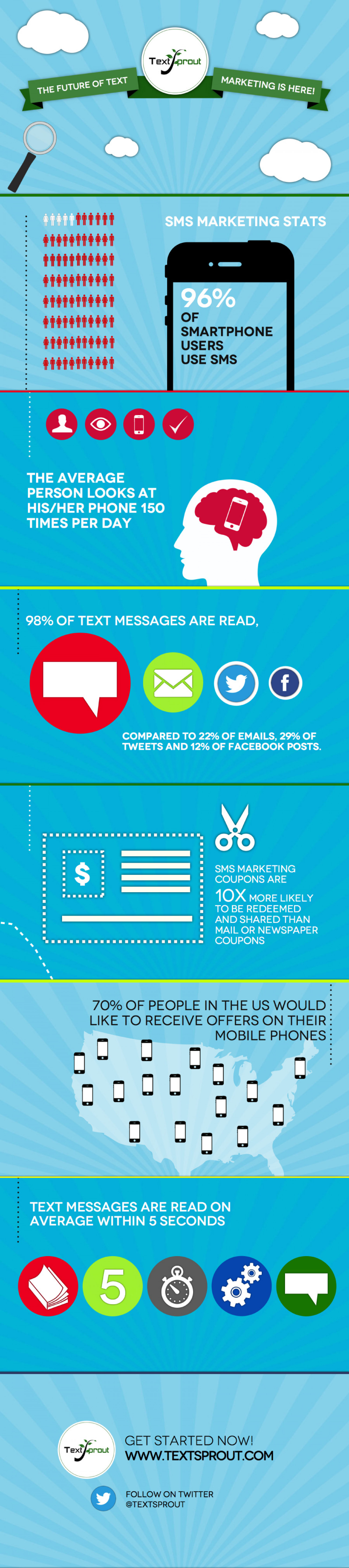 SMS Marketing Stats and Fun Facts Infographic