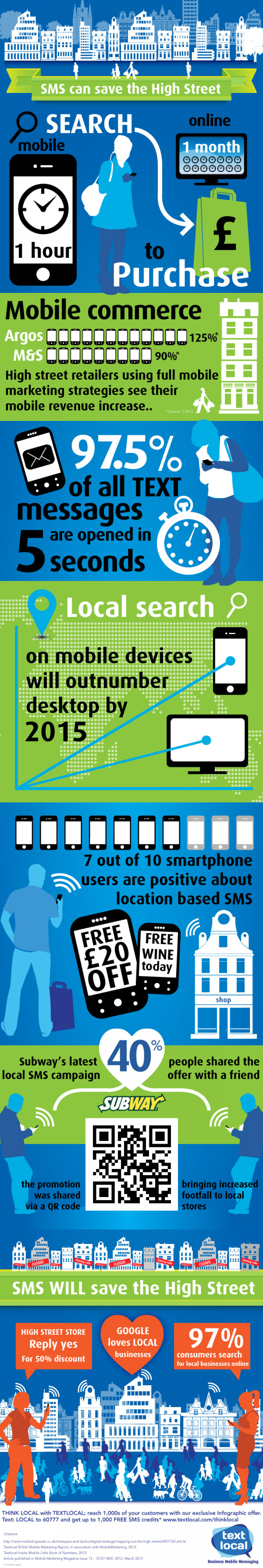 SMS Messaging can Save the High Street Infographic