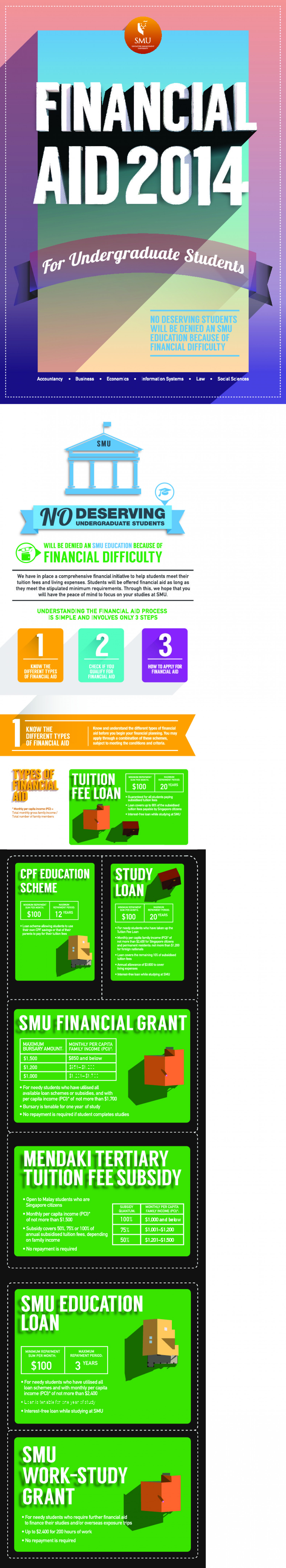 SMU Infographics: Financial Aid Guide 2014 Infographic