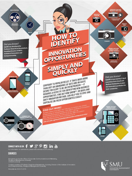 How to Identify Innovation Opportunities Simply and Quickly Infographic