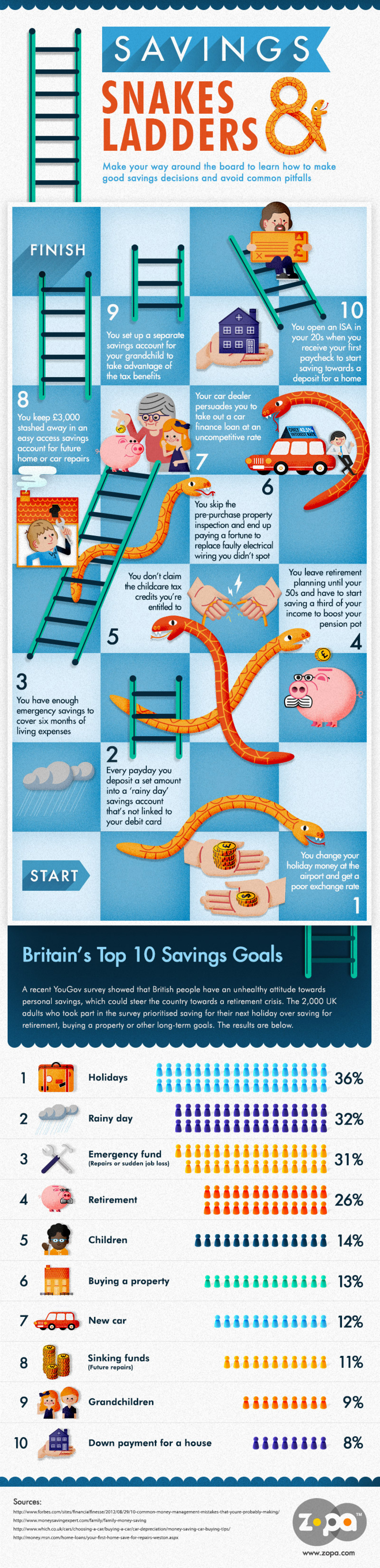 Snakes & Ladders Personal Finance Infographic