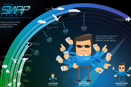 Snap Poker Infographic