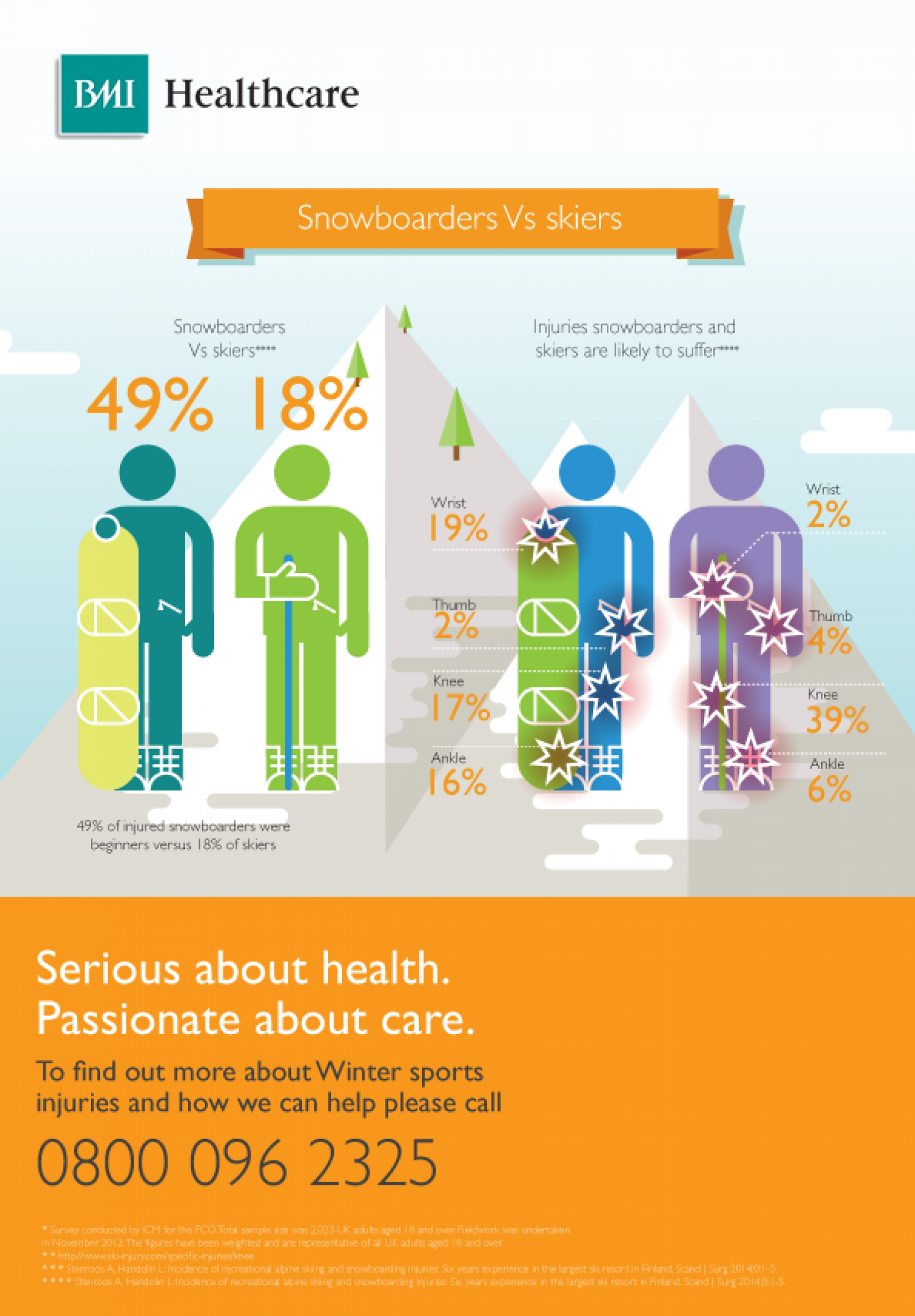 Snowboarders Vs. Skiers - Common Injuries Infographic