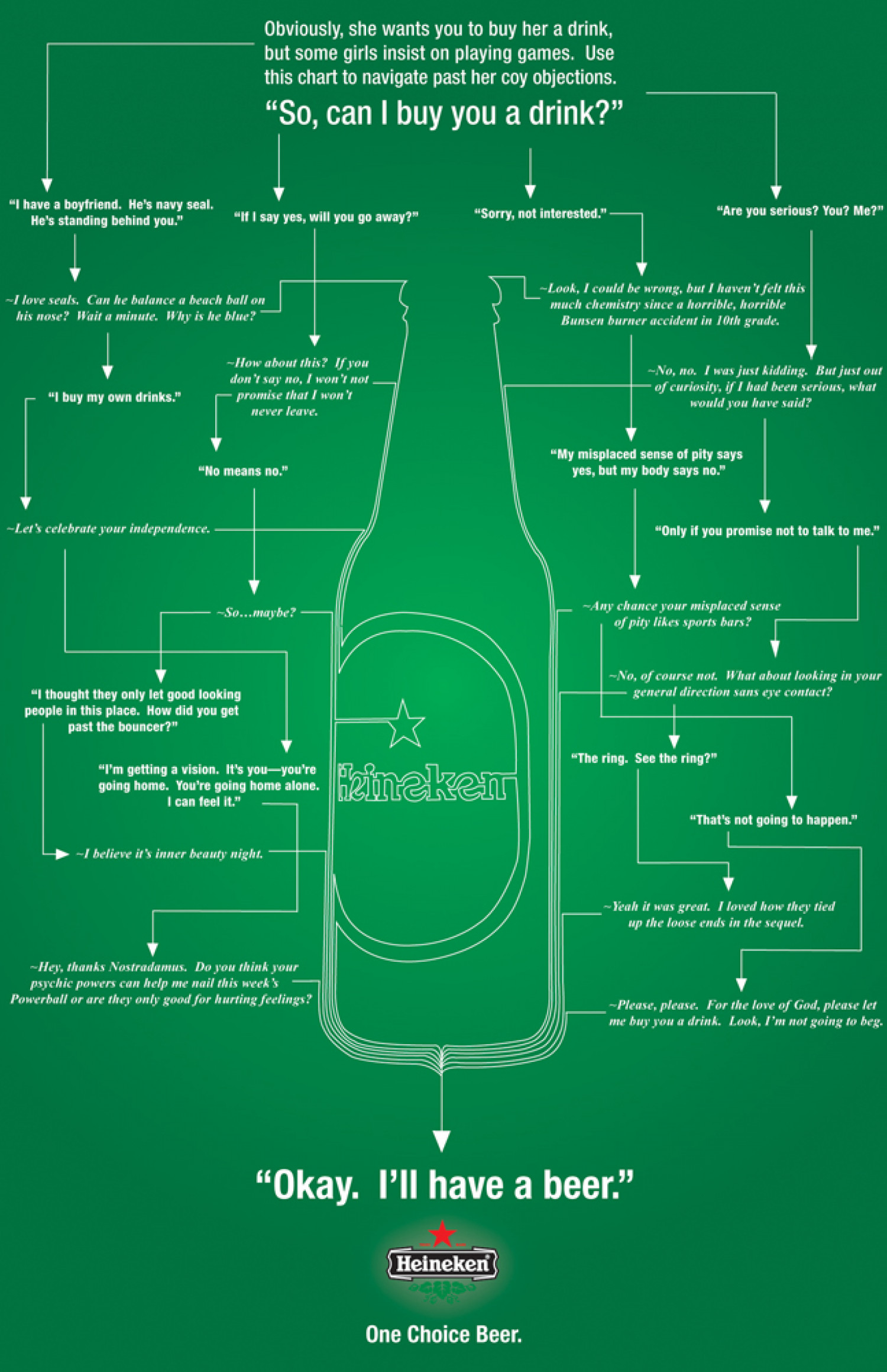 So Can I Buy you a Drink? Infographic