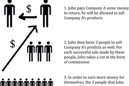 So How Does MLM Work? Infographic