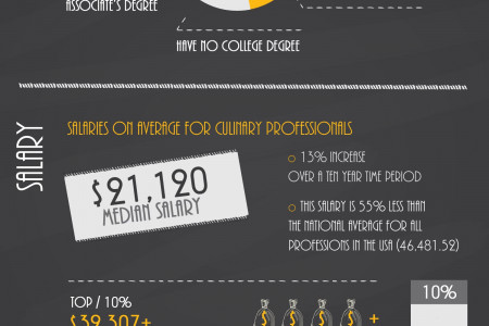 So You Want to Work in Culinary Arts? Infographic