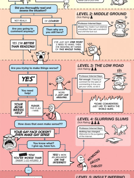 So You're Mad About Something on the Internet  Infographic