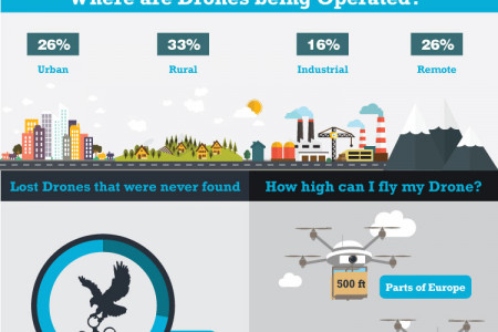 Soar Into The Future: Drones In Modern Society Infographic