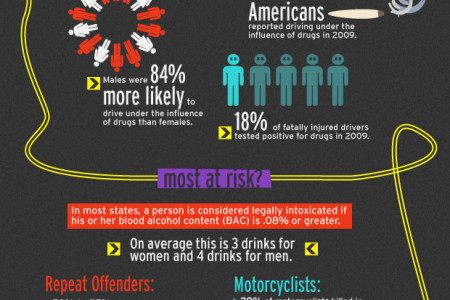 Sobering Facts  Infographic