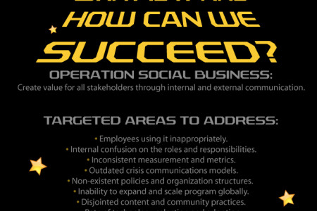 Social Business: What is it and how can we succeed? Infographic