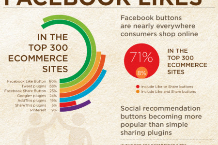 Social Buttons in E-Commerce - Research from TheFind Infographic