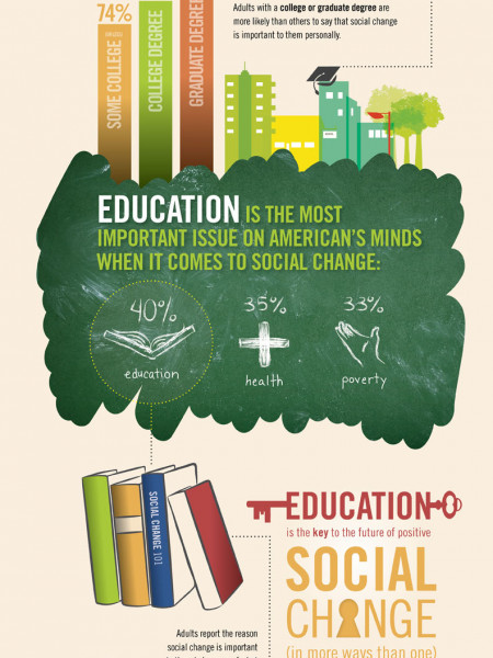 Social Change Impact Infographics Visual Ly