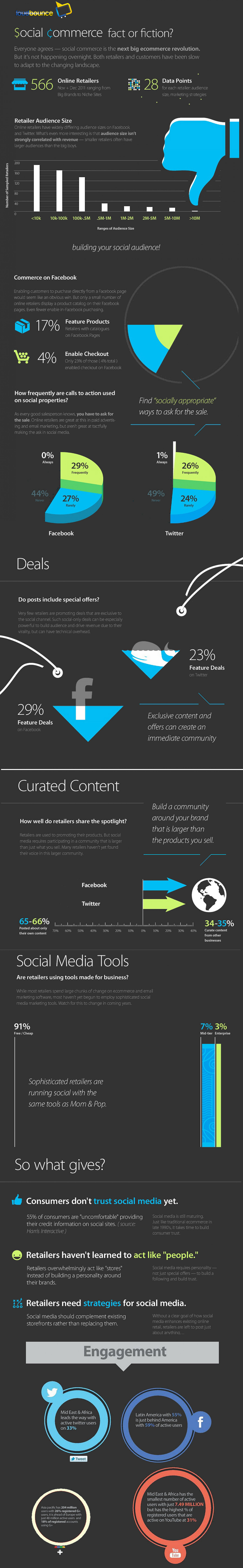 Social Commerce Truths Infographic