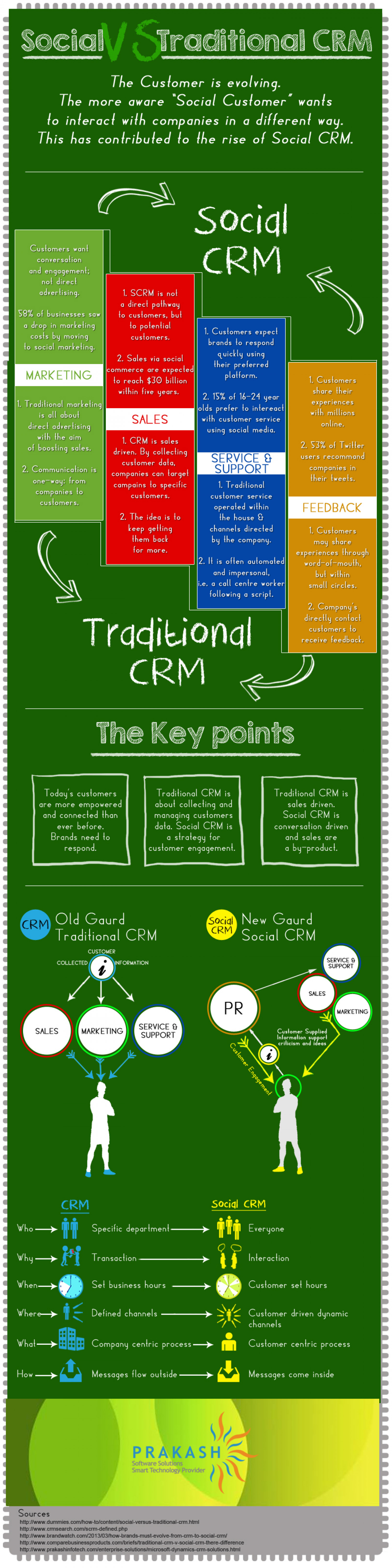 Social CRM the need of the Hour. Infographic