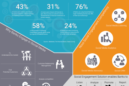 Social Engagement Solution, Social Media Engagement in Banks Infographic