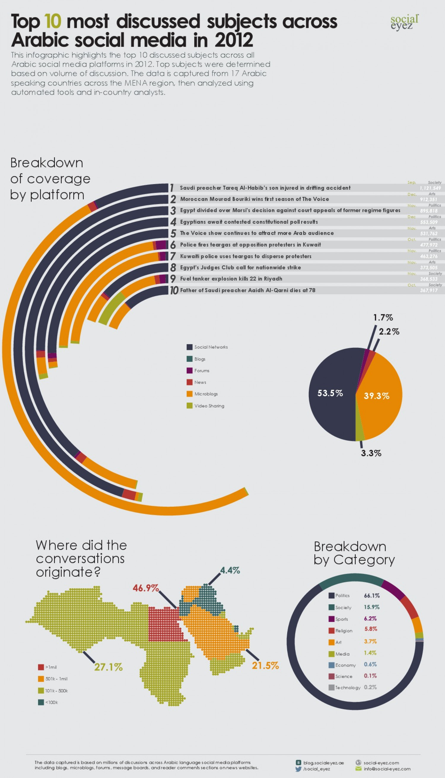 Top 10 Most Discussed Subjects Across Arabic Social Media in 2012 Infographic