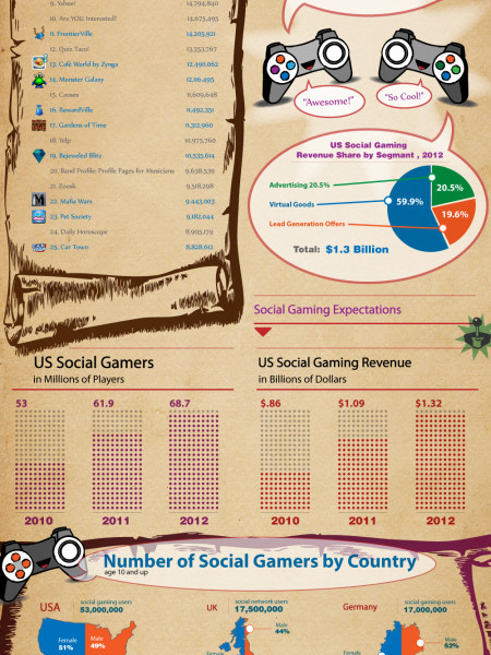 Social Gaming by the Numbers  Infographic
