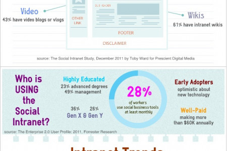 Social Intranet Changing Corporate Environment Infographic