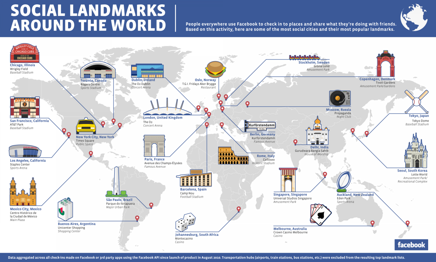 Social Landmarks Around the World Infographic