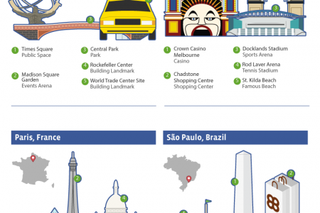 Social Landmarks By City Infographic