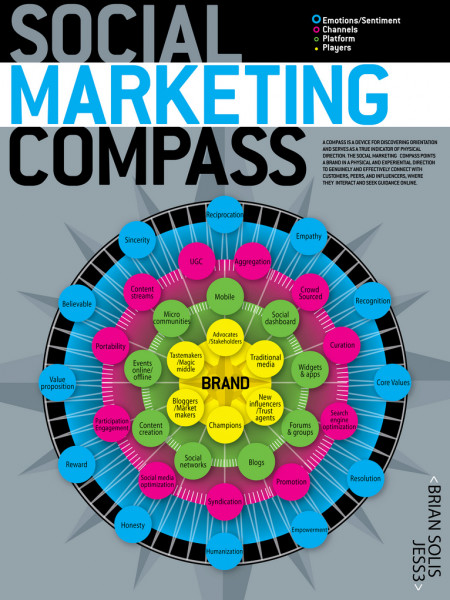 Social Marketing Compass Infographic