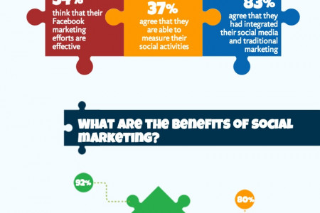 Social Marketing: What's Really Happening in 2014?  Infographic