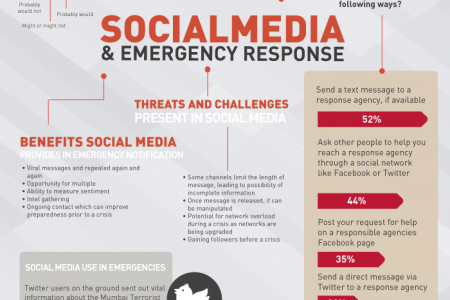 Social Media & Emergency Response Infographic Infographic