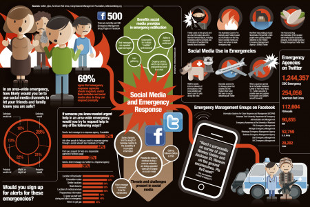 Social media & Emergency response Infographic