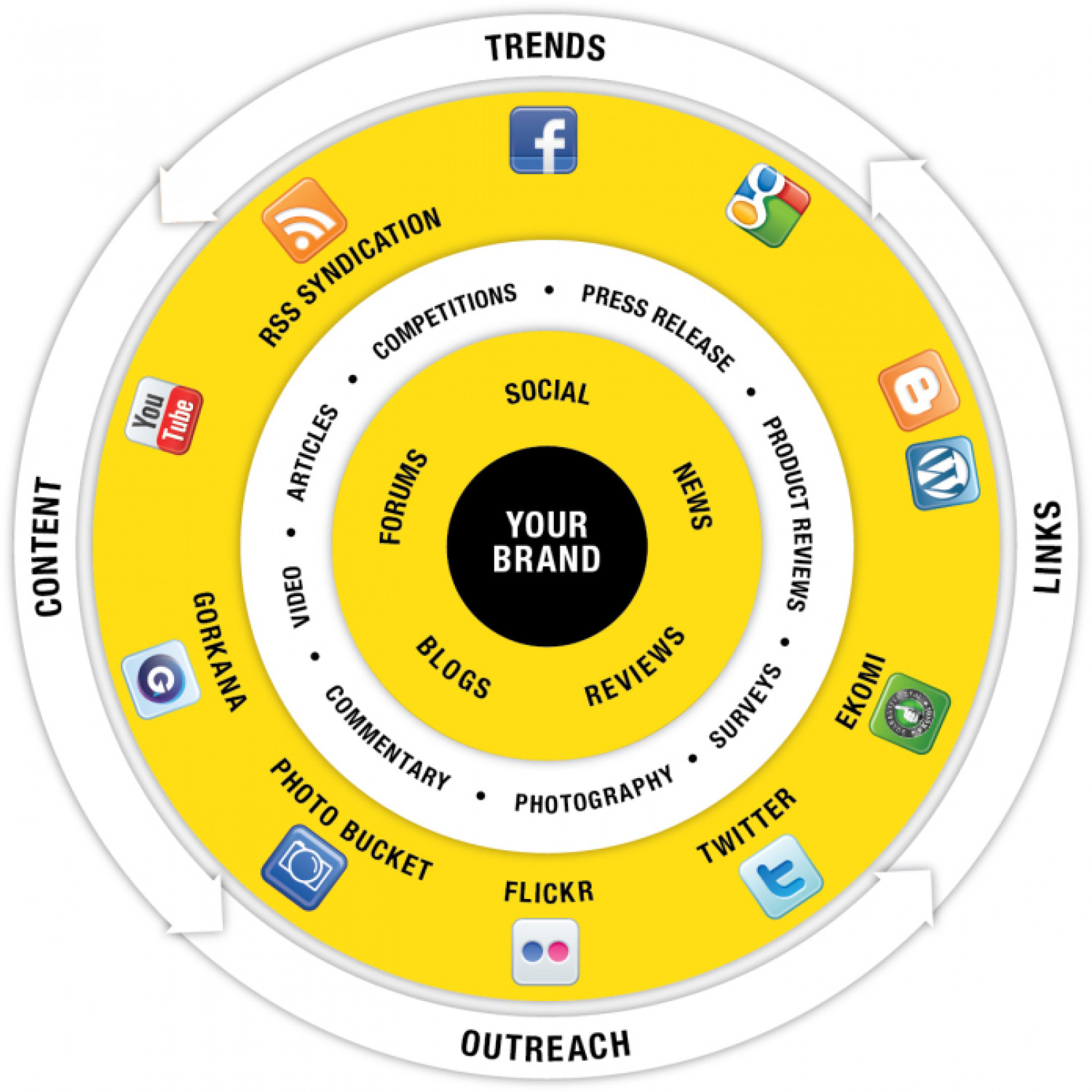 Social Media - hpa Infographic