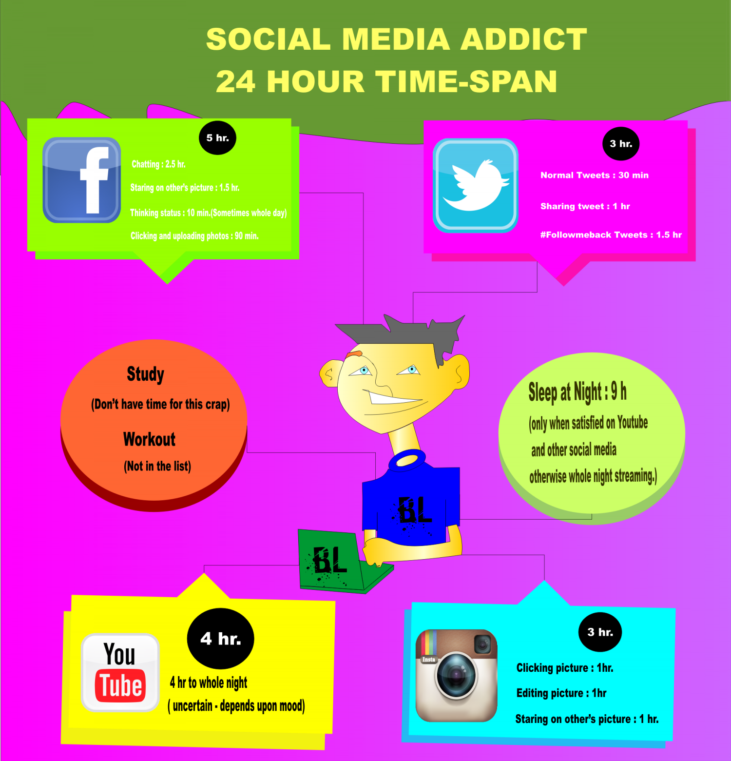 Social Media Addiction | Visual.ly