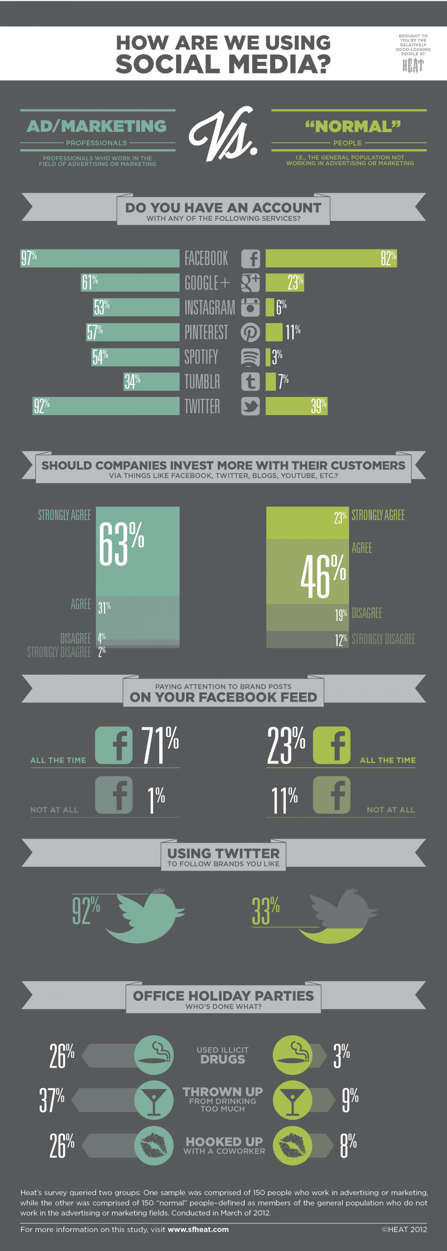 Social Media: Ad/Marketing Professionals vs 'Normal' People Infographic