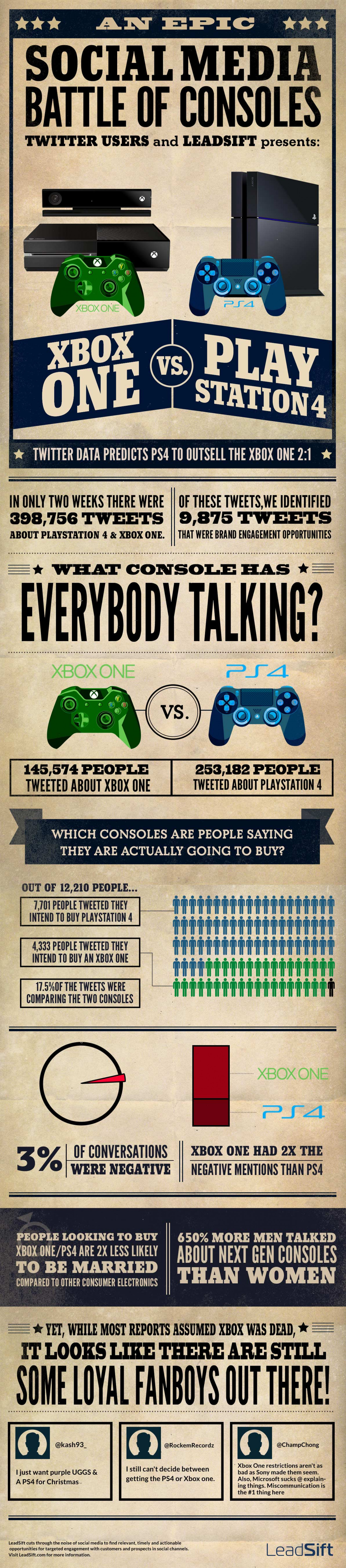 Social Media Battle of Consoles: xBox One vs. PS4 Infographic