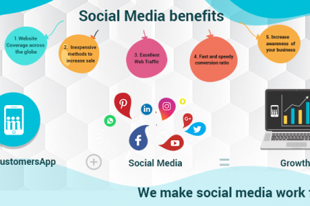Social Media Benefits-E commerce website (MoreCustomersApp) Infographic