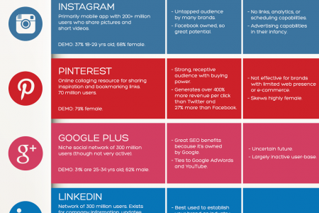 Social Media Cheat Sheet For Brands Infographic