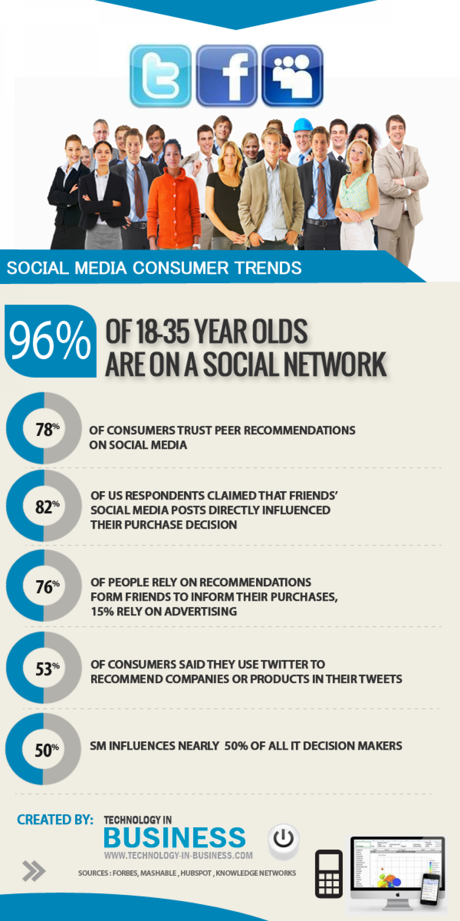 Social Media Consumer Trends Infographic