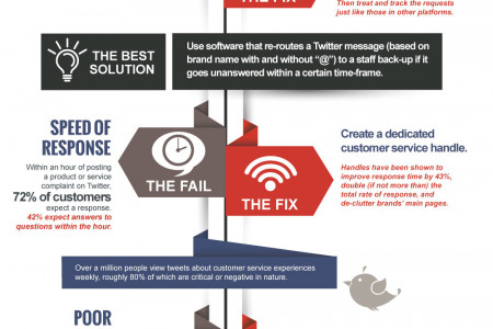 Social Media Customer Service 101 Infographic