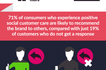 Social Media Customer Service Statistics and Trends Infographic